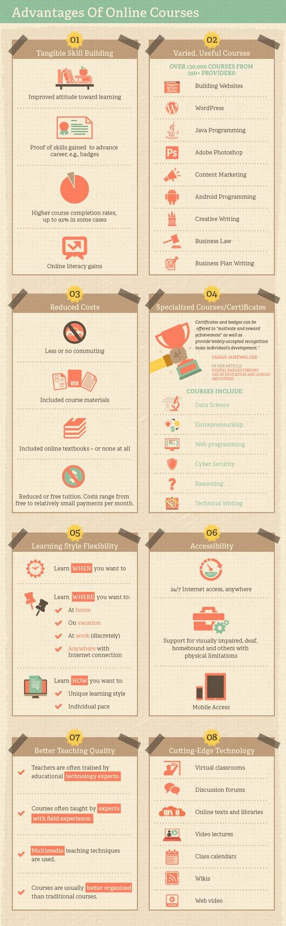 infographic online courses