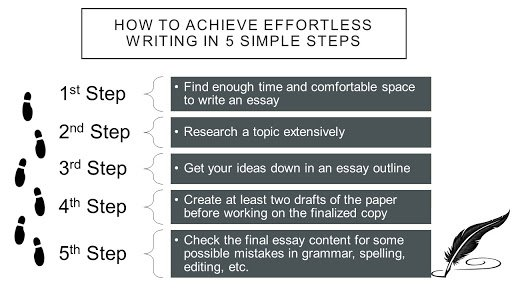 Fast and custom essay writing