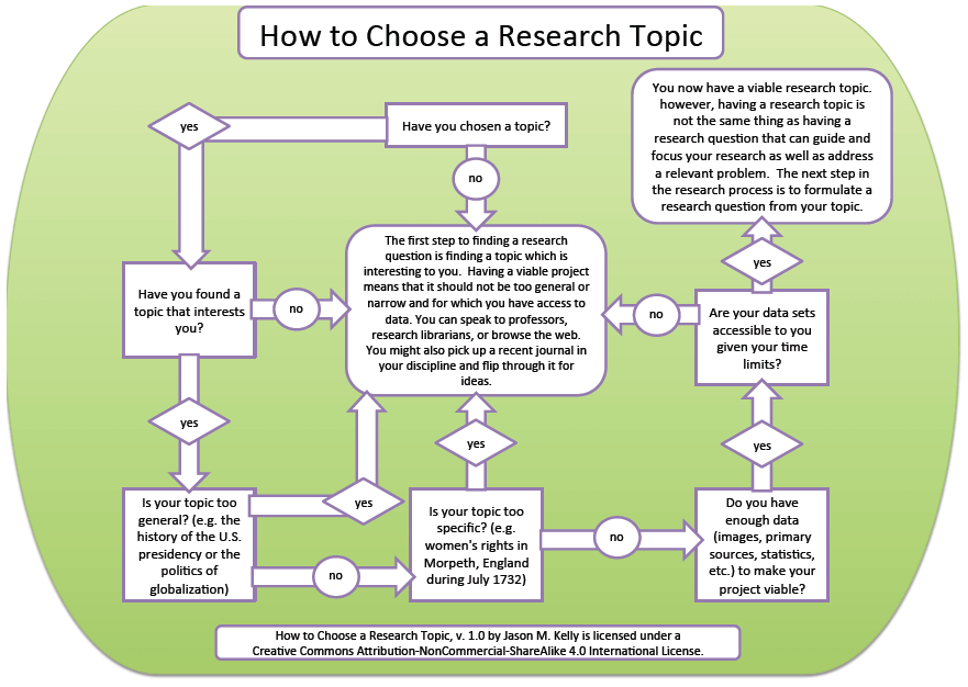 how to choose research topic