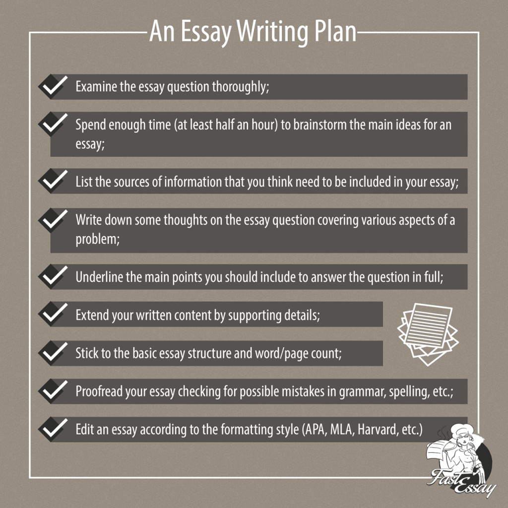 fastessay writing plan