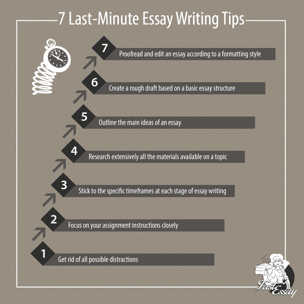 7 Last Minute Essay Writing Tips
