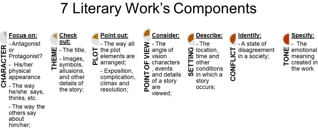 7 literary works components fastessay